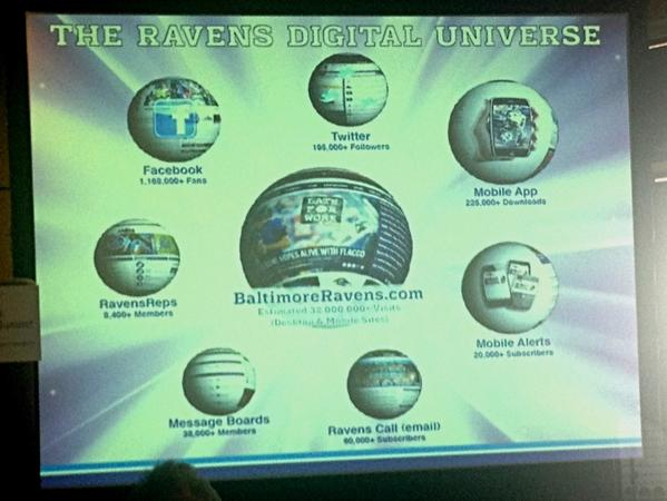 "A slide showing the Baltimore Ravens' ""digital universe"" -- or how it uses the Internet and social media to interact with fans."