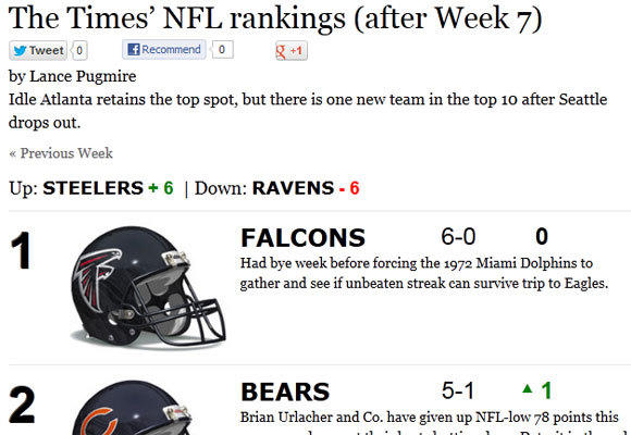 Atlanta is still No. 1 in The Times' NFL rankings.