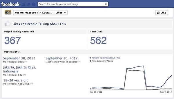 A screen capture from the Yes on Measure V Facebook page, showing the jump in likes, from 8 to 517 during the week of Sept. 30 to Oct. 6, 2012.
