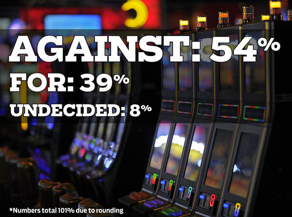 "Ballot Question 7 would expand commercial gambling in Maryland by allowing the State's five slot machine casinos to add table games, and by adding a sixth casino in Prince George's County.  In November, will you vote for expanded gambling or against it?<br> <br> <iframe src=""http://data.baltimoresun.com/poll_widget/poll.php?id=782&direct""></iframe>"