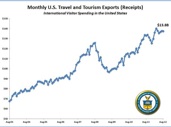 August marks the eighth straight month that spending by international visitors has increased by at least $1 billion per month, compared with the same period in 2011, according to the Department of Commerce.