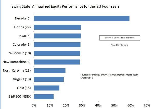 Swing-state stocks have done better than the broad market during President Obama's first term. That's based on the collective performance of companies either based in a swing state or do a lot of business there.