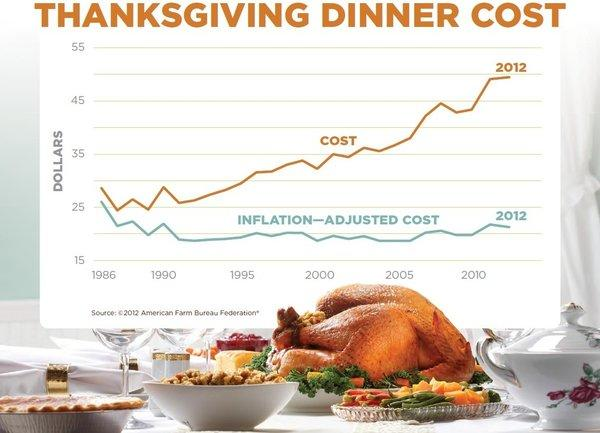 Thanksgiving dinner prices will rise this year, but not by much.