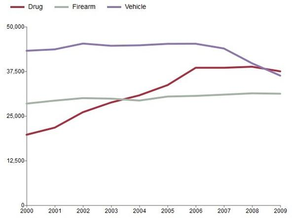 Preventable deaths from drugs, motor vehicles and firearms