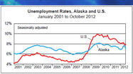 No Definitive Trend in Alaska Unemployment Rate, State Economist Says
