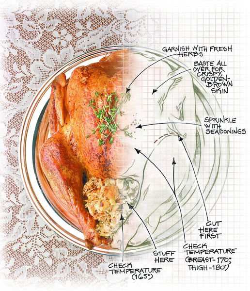 Preparing a turkey for the big day is easy when following some basic tips.