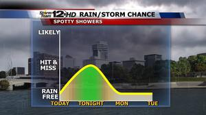 Storm Team 12: Windy, a few showers tonight