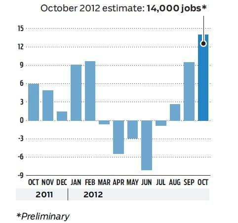 Maryland's jobs expansion in October was the third consecutive month of growth after a string of losses.