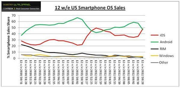 Apple's iPhone devices managed to edge out Android phones in U.S. market share during the 12 weeks that ended Oct. 28.