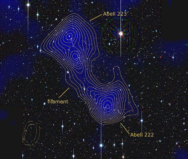 The galaxy clusters Abell 222 and Abell 223 connected by a dark matter filament.