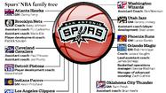 A look at the San Antonio Spurs' family tree