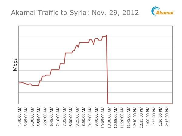 A graphic produced by the U.S. Internet monitoring company Akamai illustrates the observed drop in Web traffic to Syria on Thursday.