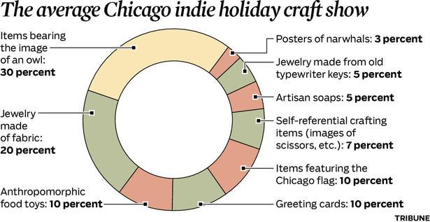 Average chicago indie craft show la times for Craft shows in louisiana