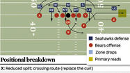In the Bears' victory over the Vikings, Jay Cutler and the offense leaned on the Spot route (Corner-Flat-Curl combination) to target Brandon Marshall in third-and-2 to -6 situations. Look for the Bears to add some window dressing Sunday in their alignments to run the same concept versus the Seahawks secondary.