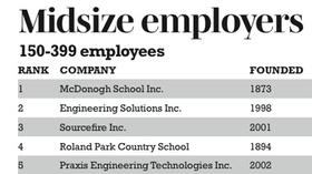Baltimore Sun workplace list