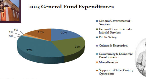 Franklin County budget graph