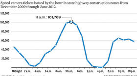 Speed camera tickets by hour [Graphic]
