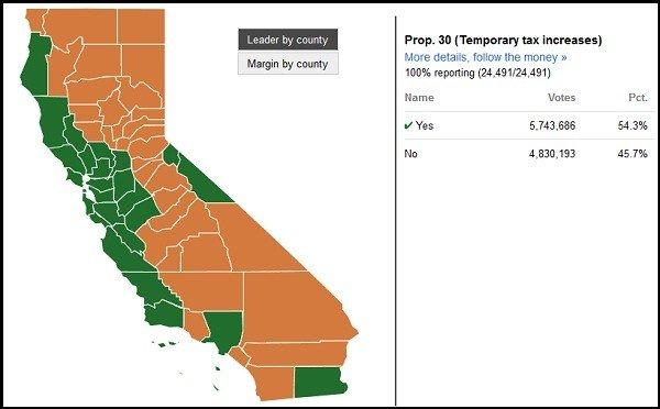 Proposition 30 passed with more than 54% support from California voters.