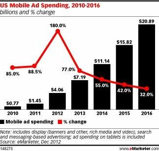 The U.S. mobile advertising market is growing swiftly and will nearly triple this year to more than $4 billion, fueled by an uptick in advertising sales at Facebook, Google and Twitter, EMarketer said in a new report.