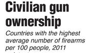 Graphic: Civilian gun ownership