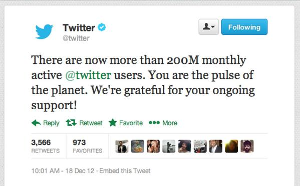 Twitter announced it's reached 200 million monthly active users early Wednesday morning.