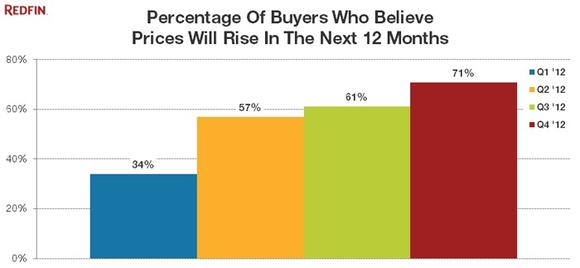 Active homebuyers are feeling more confident that home prices in their communities will rise soon, according to a Redfin survey.