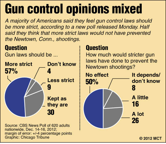 Newspaper articles on gun control