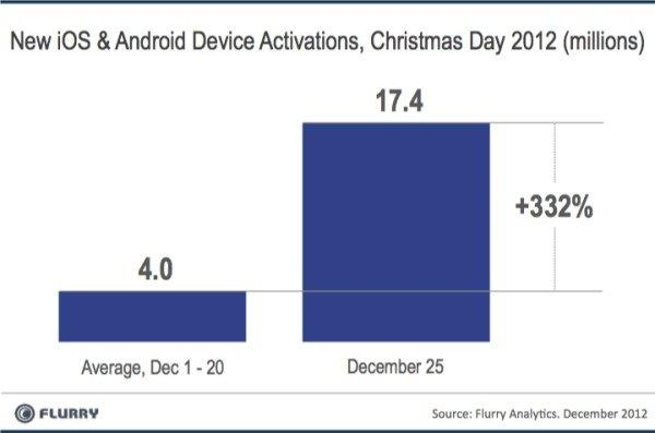 A Flurry chart contrasts the record 17.4 million Apple and Android mobile devices that were activated on Christmas Day with the average number of activations for the first 20 days of the month.