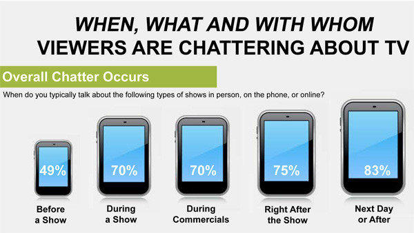 "Nielsen studied ""how chatter matters in TV Viewing"""
