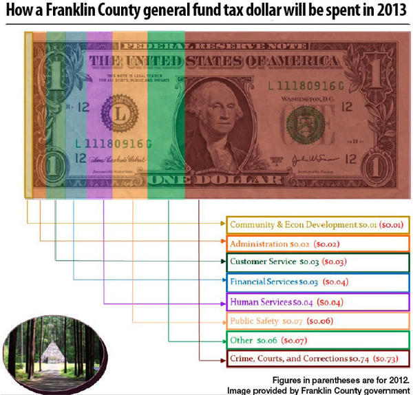 How tax dollars are spent in Franklin County, Pa.