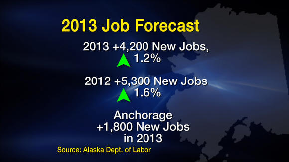Job Forecast: Slight Growth Expected in Alaska in 2013