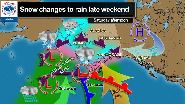 "The National Weather Service's Alaska office posted a graphic on its Facebook page Friday, showing a series of storm fronts drawn north by an ""atmospheric river"" of high-altitude southerly winds north of Hawaii. The fronts are expected to bring warm weather to Southcentral Alaska over the weekend, with Saturday snow becoming rain by Sunday evening."
