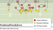 The 49ers defense will dial up some pressure when the ball is deep in the red zone. Think of Cover-0 schemes (man coverage with no safety help) versus Aaron Rodgers and the Packers on Saturday night in San Francisco for their NFC divisional playoff game.