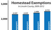 "STANFORD — The amount of real estate exempt from taxes under the homestead and disability exemptions is going up by $1,400 this year, providing a ""significant tax savings"" for Lincoln County's older residents, Property Valuation Administrator David Gambrel said."