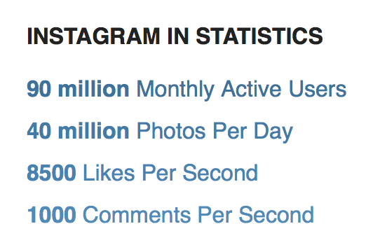 Instagram reports that it now has 90 million monthly active users.