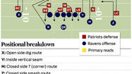 Joe Flacco and the Ravens have to win one-on-one matchups in the AFC championship game at Gillette Stadium when the Patriots send pressure. Look for Cover-1 blitz schemes from Bill Belichick's defense in the red zone that test the ability of Ravens receivers and backs to create leverage within the route stem.