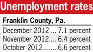 The unemployment rates in both Franklin and Fulton counties experienced sharp increases in December primarily due to larger labor forces, a labor expert said Monday.