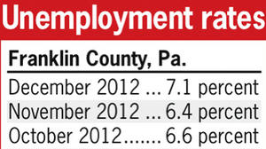 Jobless numbers up in Franklin, Fulton counties