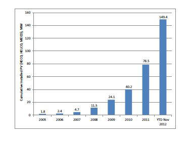Graph shows dramatic rise of photovoltaic solar installations in Hawaii since 2005.