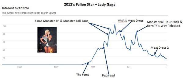 A chart shows steady decline in Internet search activity related to Lady Gaga.