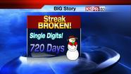 We hadn't seen single digits reported at the Springfield Airport since February 11, 2011, and....we broke that streak this morning! That's 720 days!