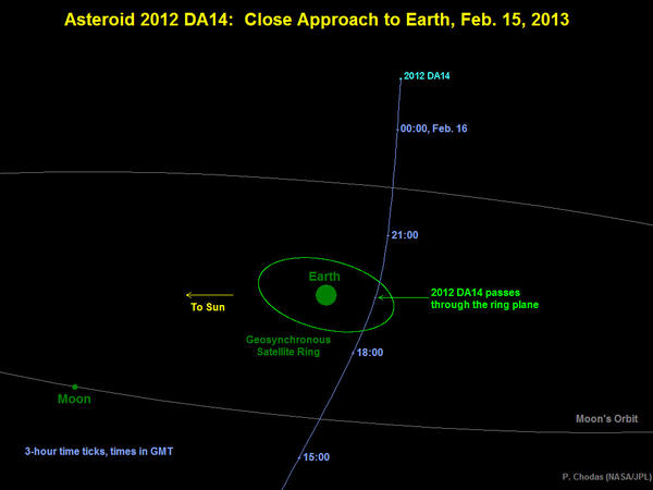 Diagram depicting the passage of asteroid 2012 DA14 through the Earth-moon system on Feb. 15.