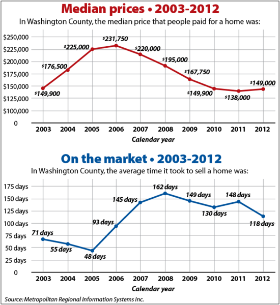 Median prices - 2003-2012