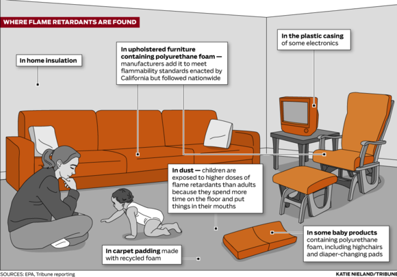 Where flame retardants are in the home.