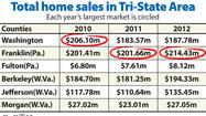 Washington County was king of the region's real estate market before the recession, posting more in total sales than any Tri-State-area county west of Frederick.
