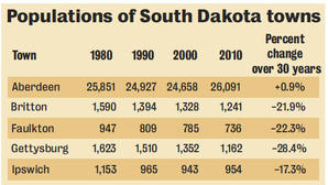 Rural SD quietly shrinking