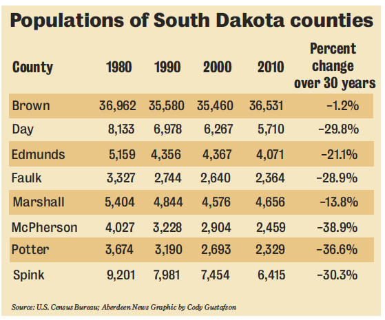 Populations of SD counties