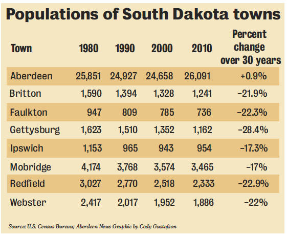 Populations of SD towns