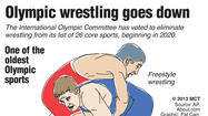 Graphic: IOC eliminates wrestling