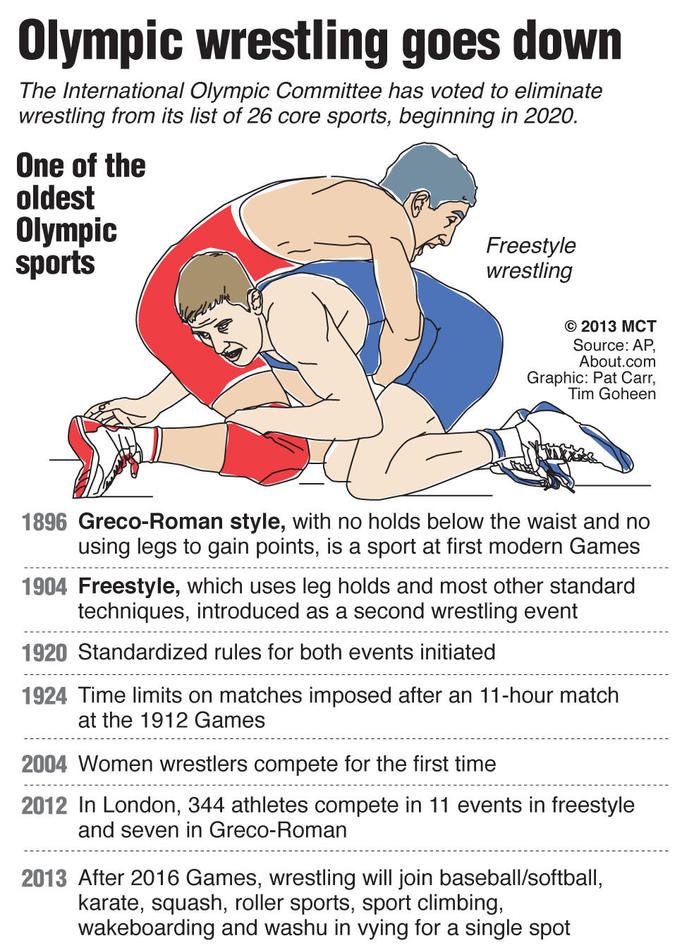 Illustrated timeline of major events in the history of Olympic wrestling; the International Olympic Committee has eliminated wrestling from its list of core sports, starting in 2020. MCT 2013<p>